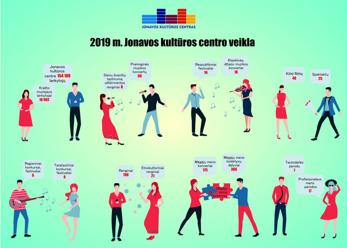 2019 m. Jonavos kultūros centro veikla